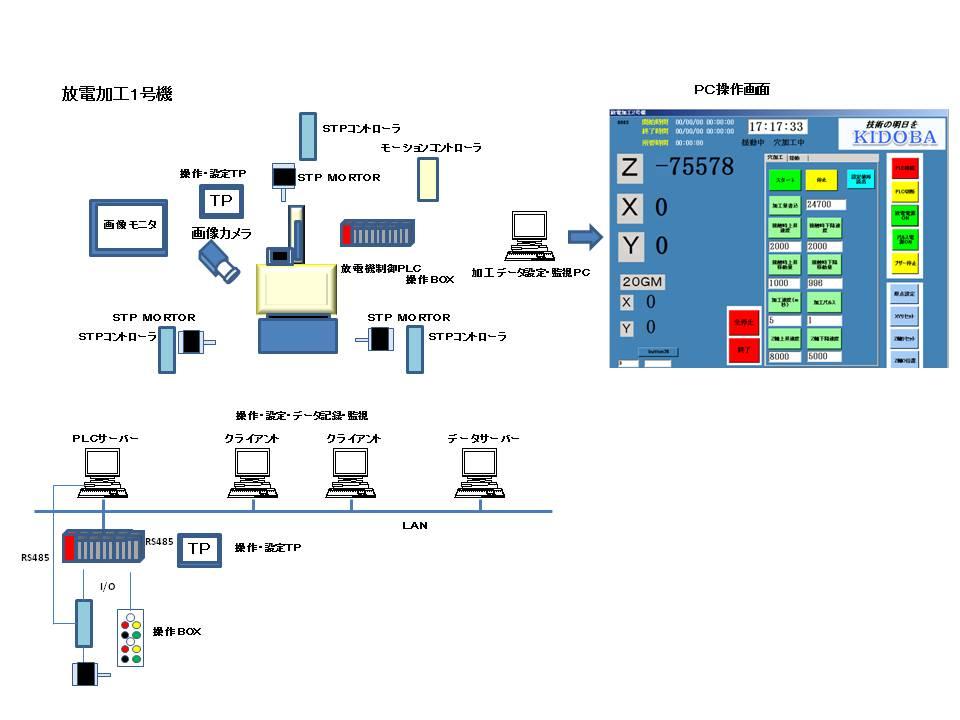 FA(自動化)システム構成図